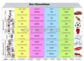 Die Formen des Persönlichen Fürworts DUO
