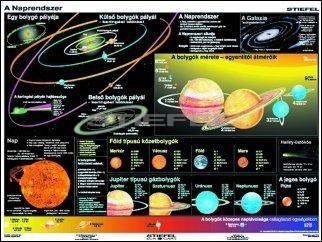 A Föld és a Naprendszer (óriásposzter)