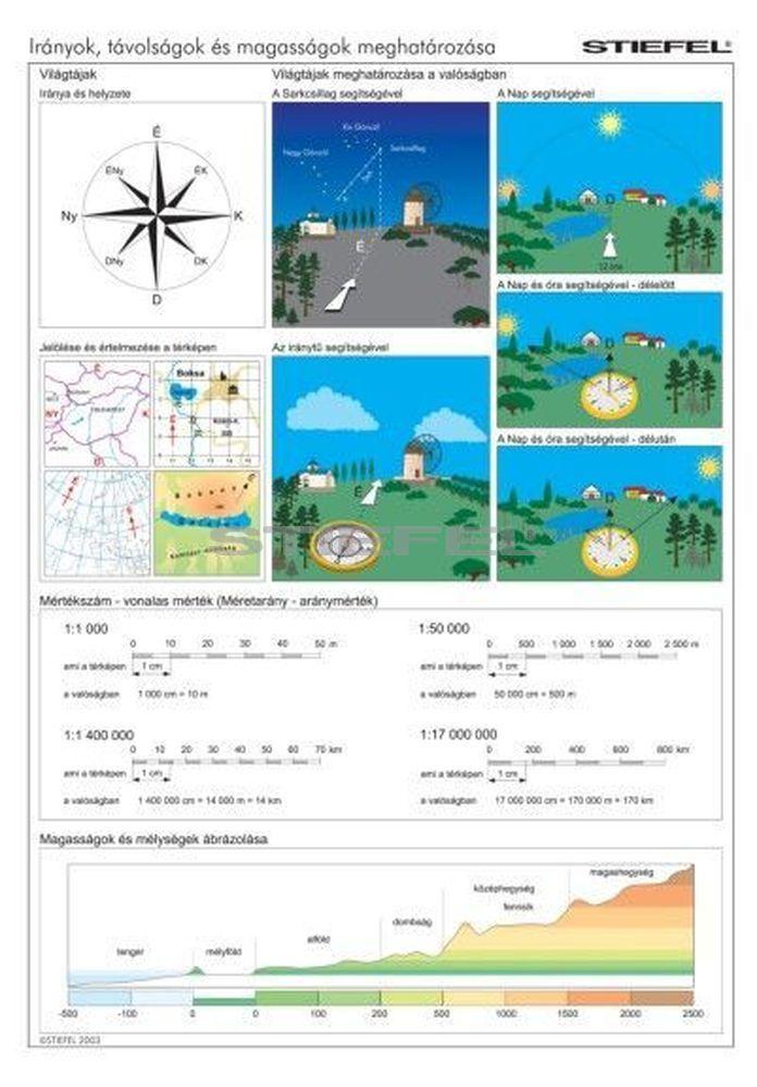 Irányok, távolságok és magasságok meghatározása