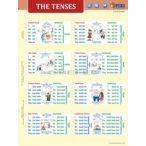 The Tenses + Sentence Building DUO tanulói munkalap