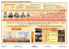 Basic Facts about Great Britain DUO tanulói munkalap