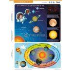 Csillagászat / Tájékozódás tanulói munkalap