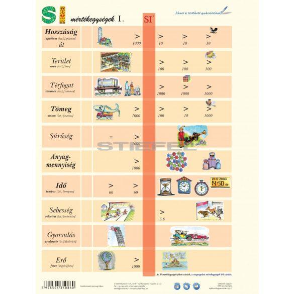 SI mértékegységrendszer I. + munkaoldal tanulói munkalap