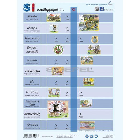 SI mértékegységrendszer II. + munkaoldal tanulói munkalap