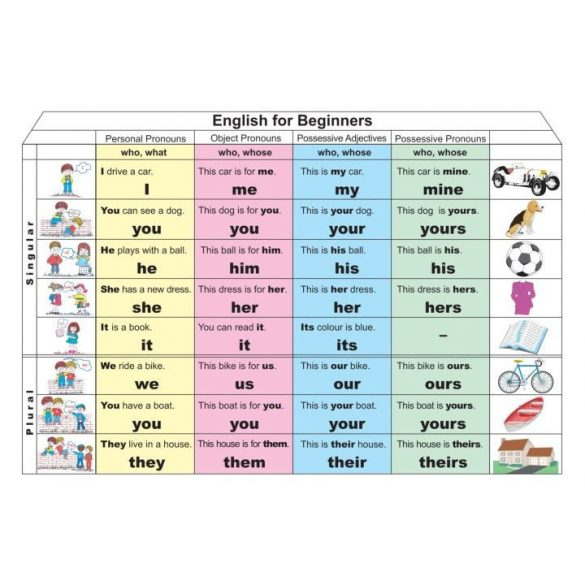 English for Beginners 1. (Pronouns) DUO