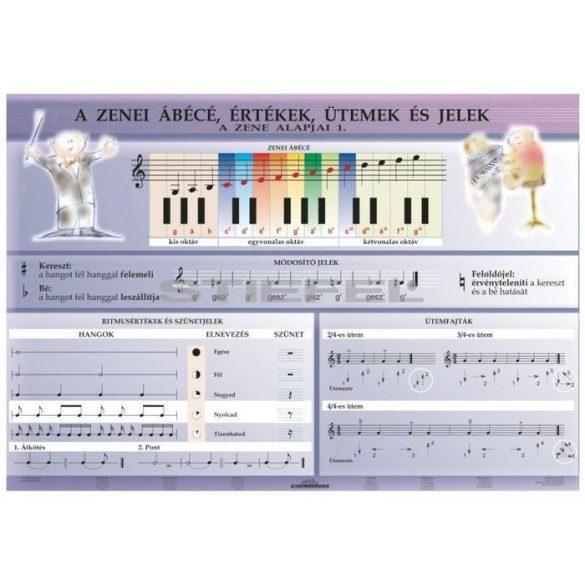 Zenei alapismeretek I. DUO