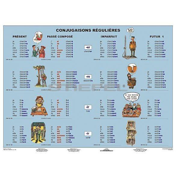Conjugaisons Réguliéres