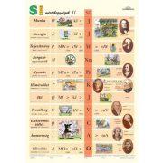 SI mértékegységek II. (általános iskoláknak)DUO