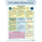 Az EU politikai intézményrendszere