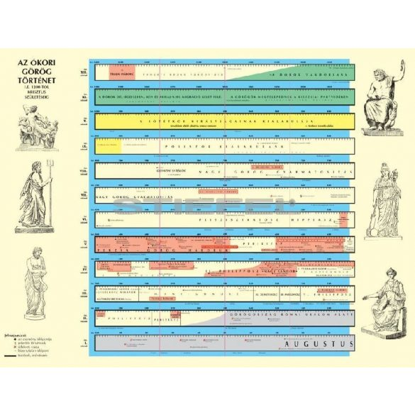 Görög történeti áttekintés (iskolai falitabló)