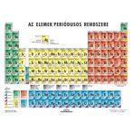 Az elemek periódusos rendszere a kémiai jellemzők csoportosításával - 10 db ajándék tanulói munkalappal