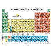 Az elemek periódusos rendszere a kémiai jellemzők csoportosításával