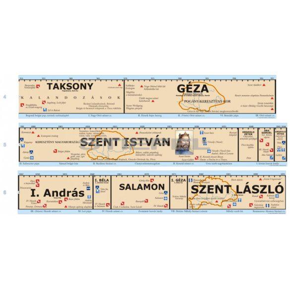 Magyar történeti áttekintés-teljes időszalag