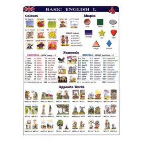 Angol nyelvi falitabló